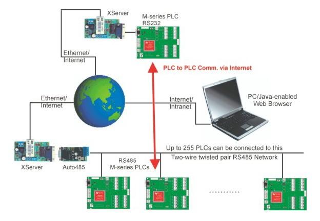 Ethernet Xserver